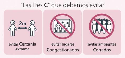 """""""Las Tres C"""" (evitar Cercanía extrema con las personas, lugares Congestionados, y ambientes Cerrados y con poca ventilación)."""