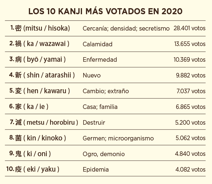 kanjis mas votados