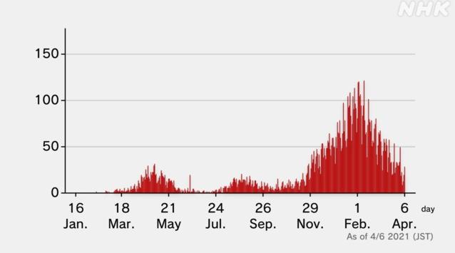 En la gráfica se puede apreciar claramente que a partir del noviembre del año pasado, las muertes por COVID-19 aumentan de forma exponencial (Captura de pantalla, cuadros estructurados por la NHK)