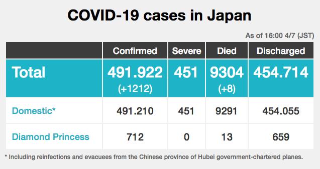 Al día 7 de abril, Japón registra 9,304 muertes y un acumulado de 491,922 casos (Captura de pantalla, cuadros estructurados por la NHK)