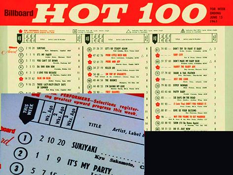 """Sukiyaki"""" o """"Uewo muite arukou"""" fue la primera canción extranjera en conseguir un Disco de Oro en los Estados Unidos."""